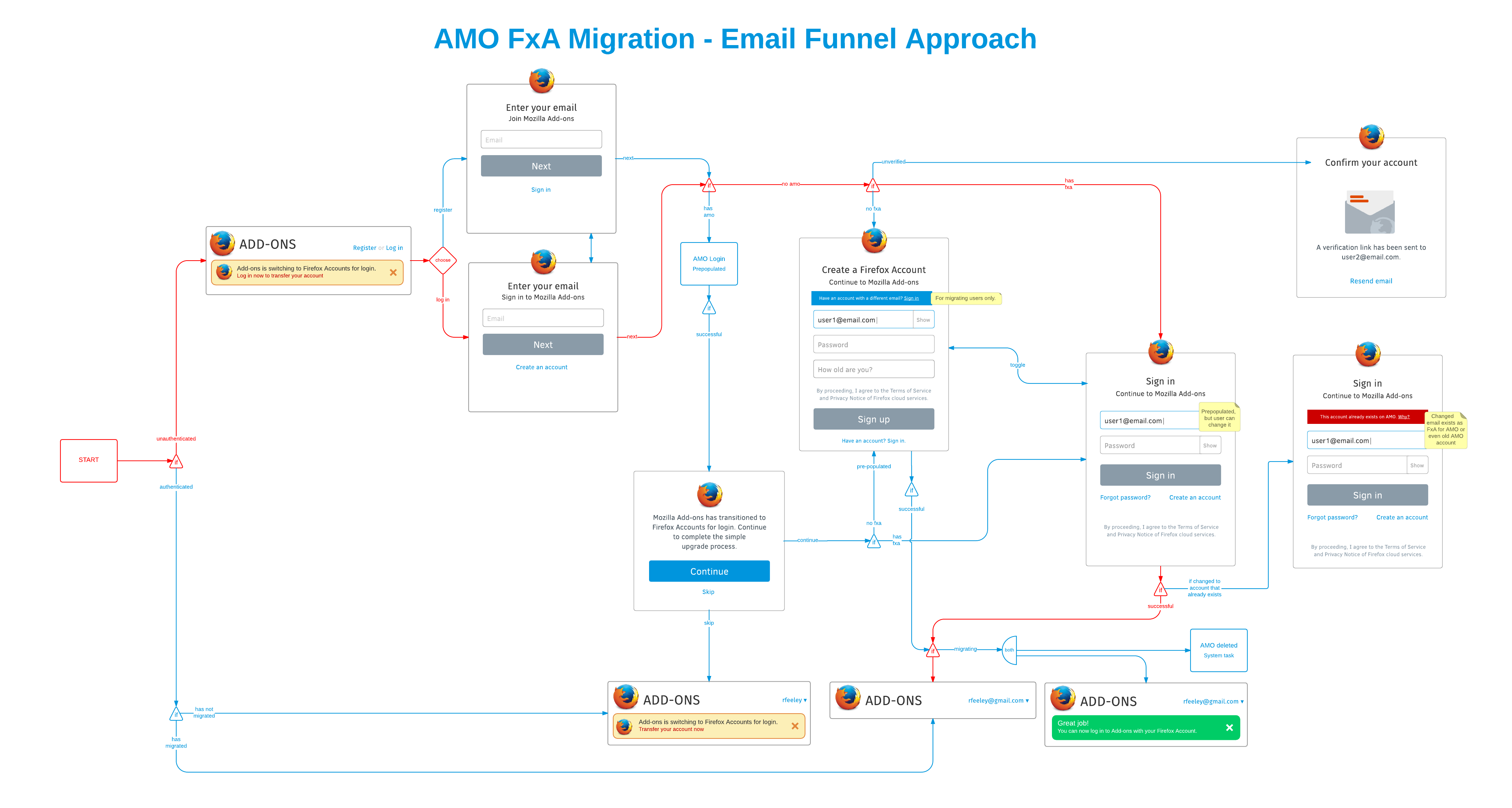 AMO to Firefox Account Migration UX Specs — Add-ons 3 0